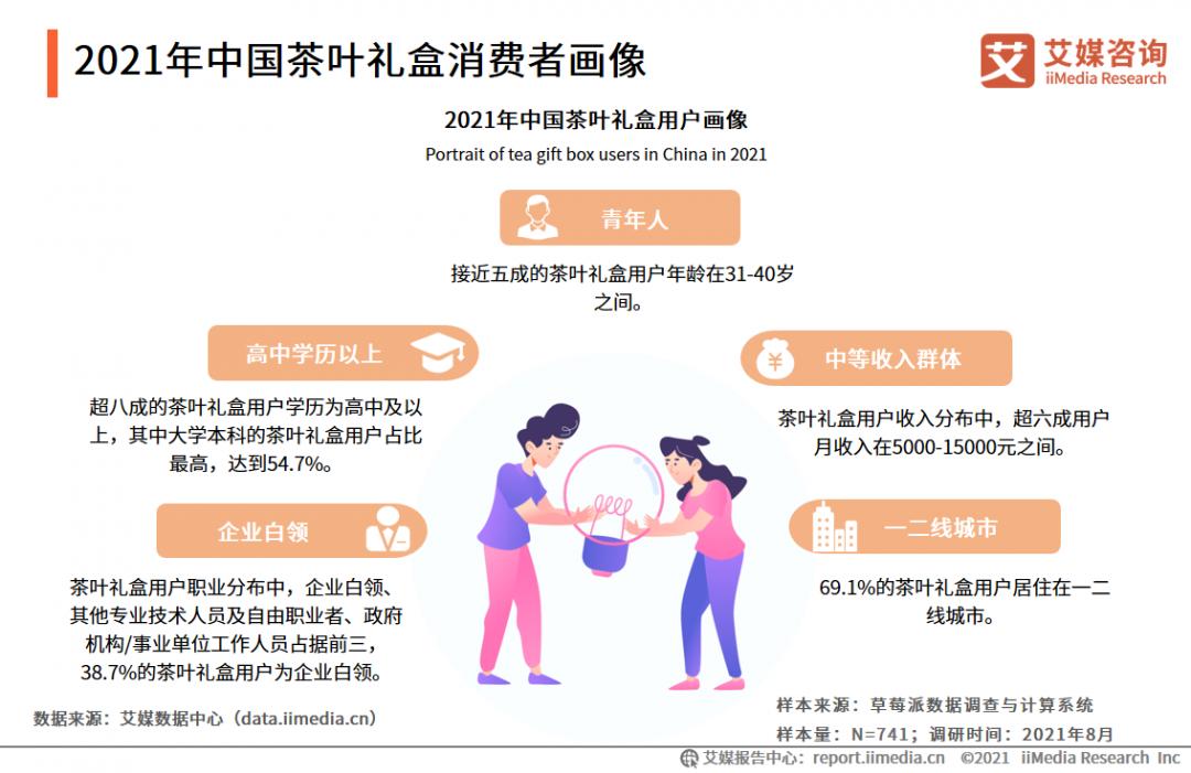 """021年中国茶叶礼盒市场发展现状分析及前景预判"""""""